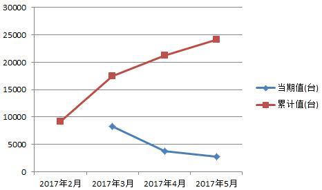 5月份大、中、小型拖拉机产量1.jpg