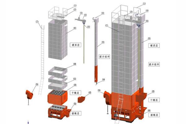 低温循环式烘干机对于不同物料干燥原理的分析