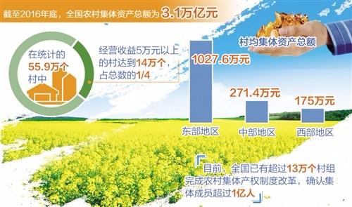 农村集体产权制度改革向纵深发展