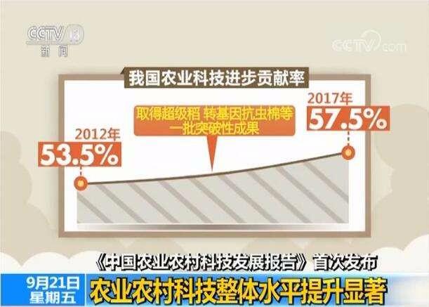 中国农业农村科技发展报告发布 我国农业科技进步贡献率已达57.5%