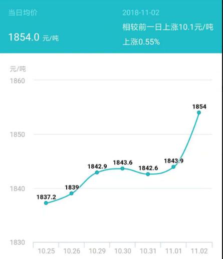玉米行情:山东深加工企业报价继续跌,松原嘉吉生化涨50元