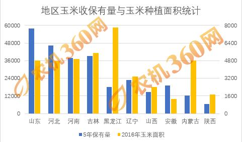 玉米收获机保有量及饱和度分析2.png