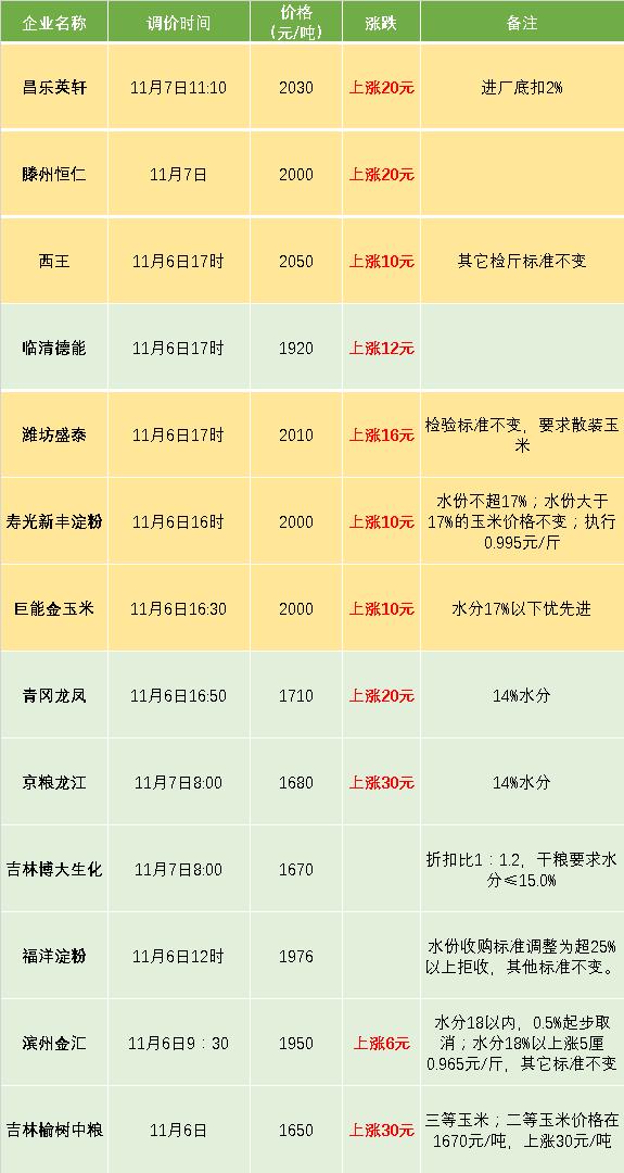 2018-11-7玉米价格.png