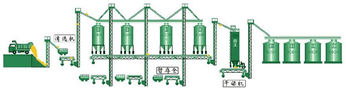 谷王DM400批式循环40T逆混流烘干机