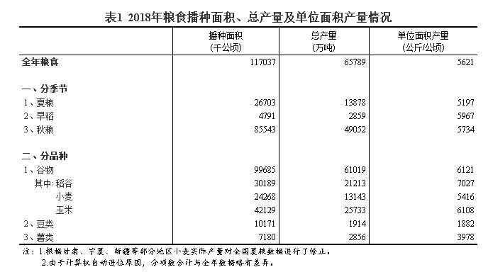 国家统计局关于2018年粮食产量的公告