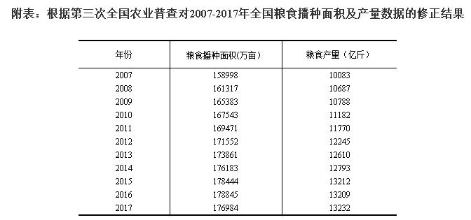 国家统计局农村司首席统计师侯锐解读粮食生产情况