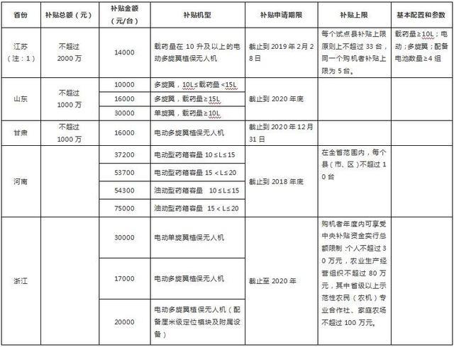 2019农机购置补贴十大重点产品猜想:(三)植保无人机