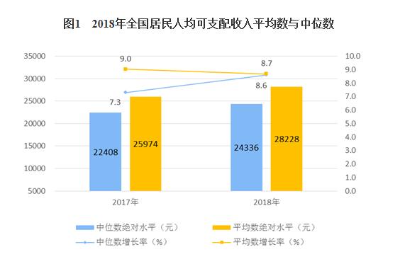 2018年,农村居民人均可支配收入14617元,你又拖后腿了吗?