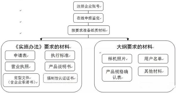 「必威app官方下载精装版」念取得农机补助资历?先弄浑若何逆利经由过程拉广鉴定!
