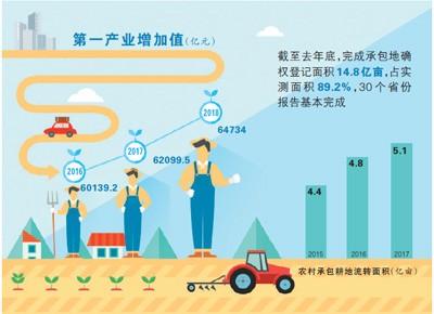 土地经营权入股发展农业产业化经营:小农户 按股分红增收入
