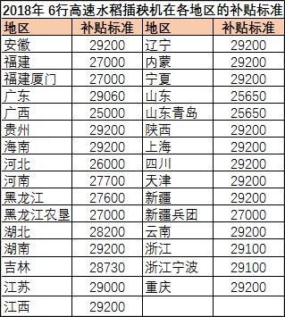 2018年十大热销6行高速水稻插秧机排行榜出炉!