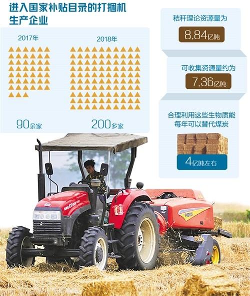 """传统农机产品遇冷,秸秆打捆机""""一机难求""""——国产农机新""""蓝海"""""""