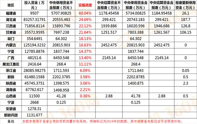 24省市下发农机补贴额一览表,补贴资金用了多少?