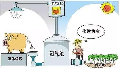 畜禽养殖废弃物资源化利用设备,或将在江苏省热卖!