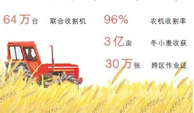 大规模麦收基本结束