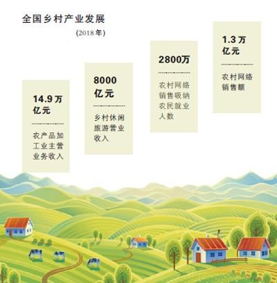"""打好""""钱、地、人""""组合拳:乡村产业振兴 让农民有赚头"""