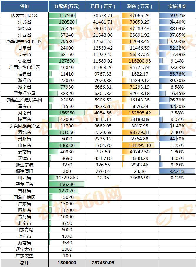 本周农机补贴机具分析报告(2019.6.29-7.5)