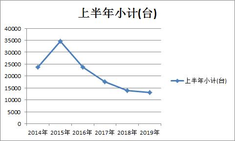 """2019上半年拖拉机产量""""成绩单""""出炉!"""