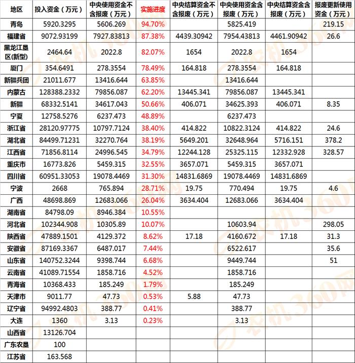 2019年各省农机补贴实施进度(截止7.19日)