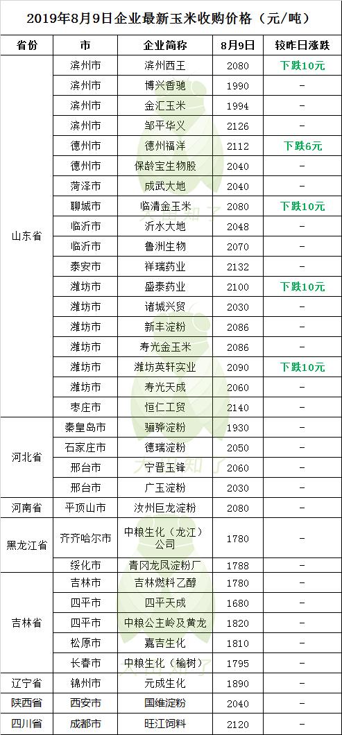2019.8.9-最新玉米收购价格