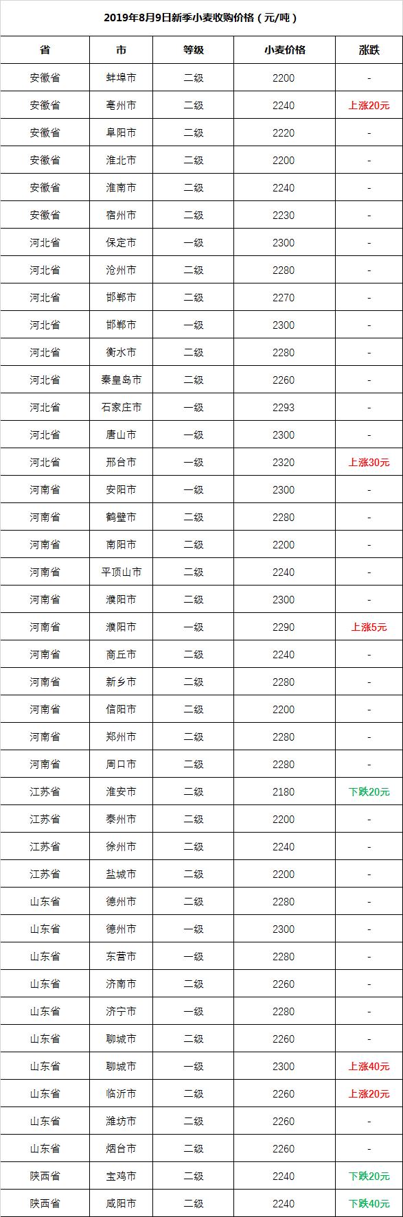 2019.8.9-最新小麦收购价格