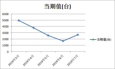 数据对比:大中拖产量年内首次反弹!
