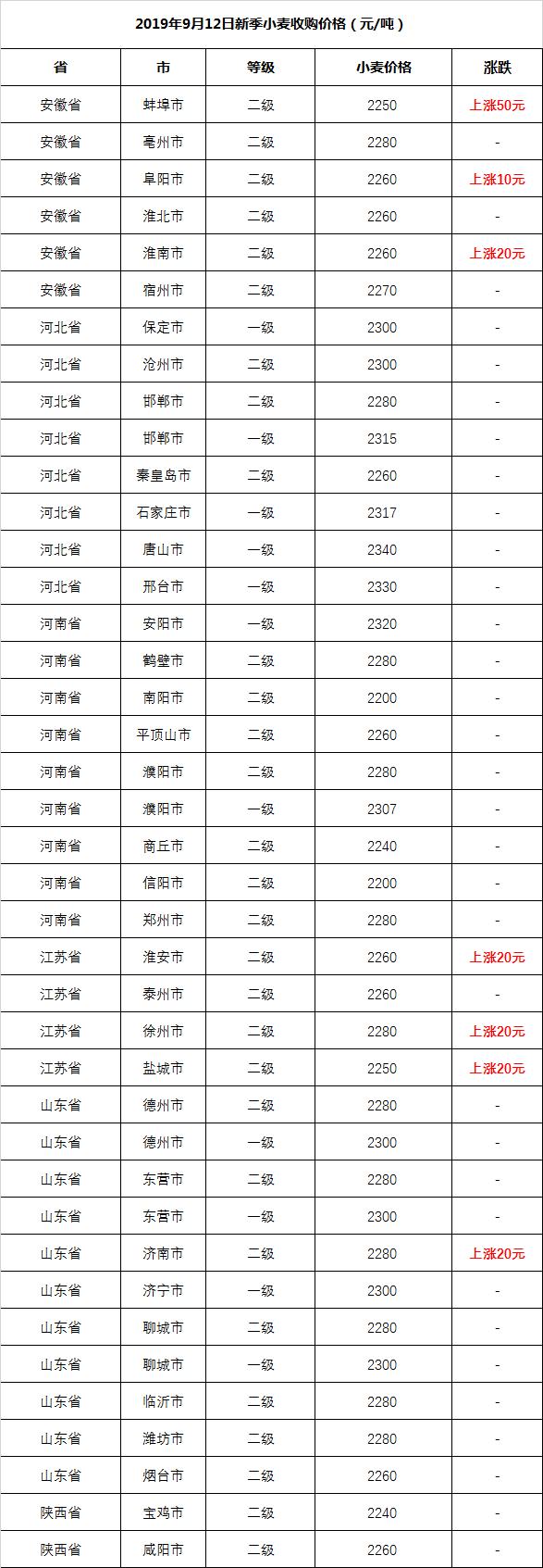 2019.9.12-最新小麦收购价格