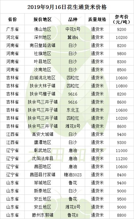 2019.9.16-最新花生米价格行情