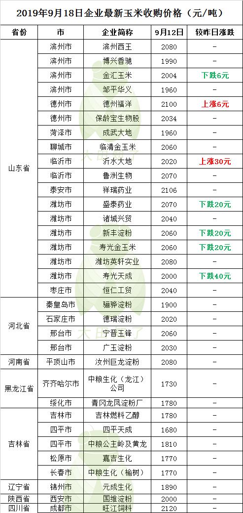2019.9.18-最新玉米收购价格行情