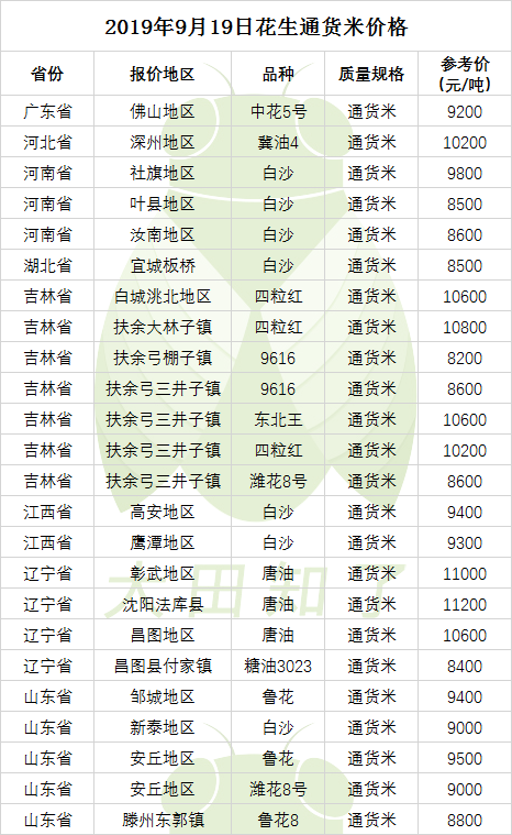 2019.9.19-最新花生米价格行情