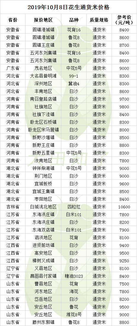 2019.10.8-最新花生米价格行情