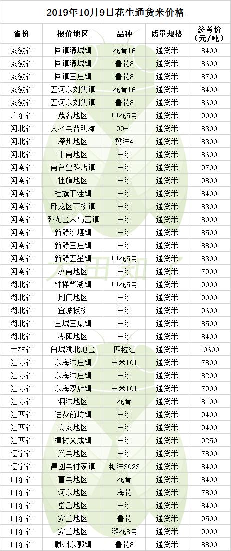 2019.10.9-最新花生米价格行情