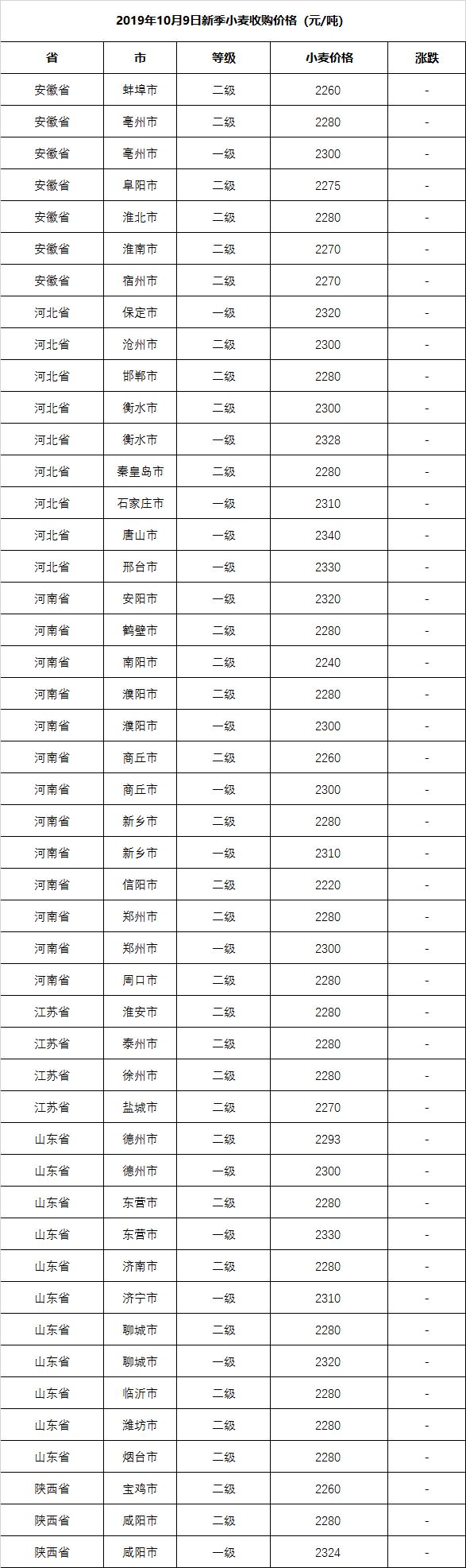 2019.10.9-最新小麦价格行情