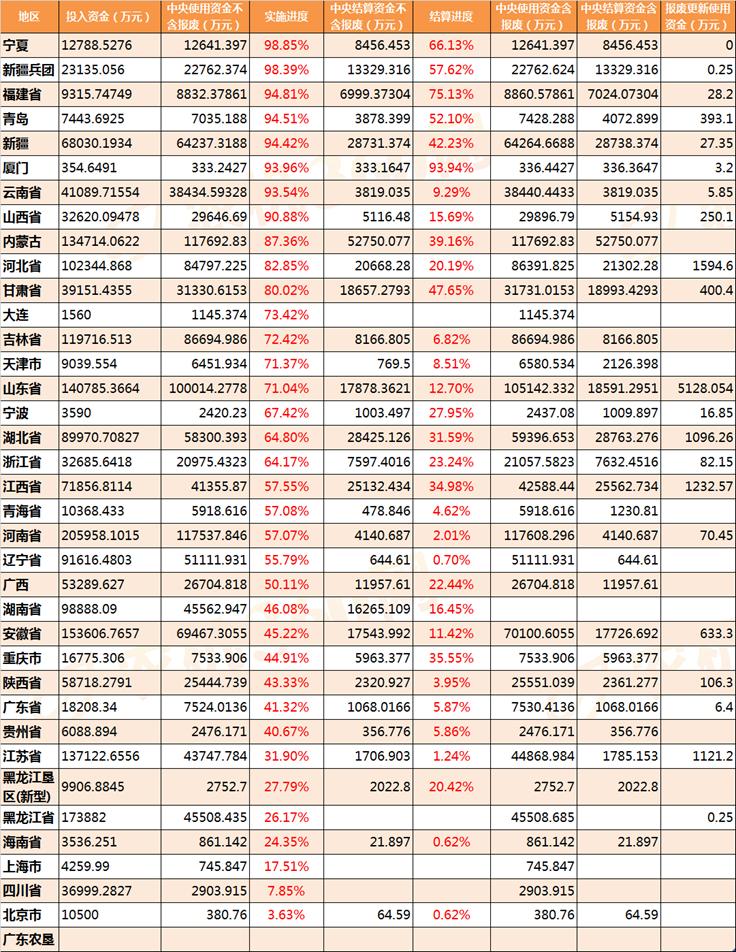 2019年最新农机补贴实施进度(11.08日)