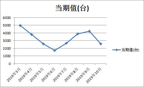 数据对比:大中小型拖拉机10月产量历年同比集体小幅反弹