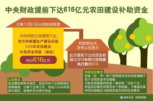 中央财政提前下达616亿元农田建设补助资金
