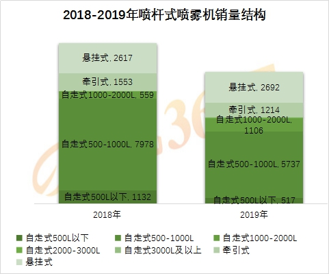 2019年喷杆式喷雾机行业报告