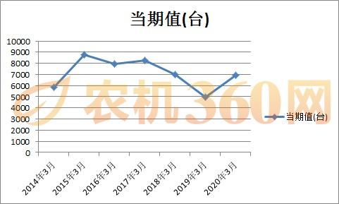 数据对比:2020年3月大中型拖拉机产量上扬,小拖继续走低