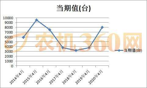 数据对比:大拖产量骤增至历史同期第二高位,意味着什么?