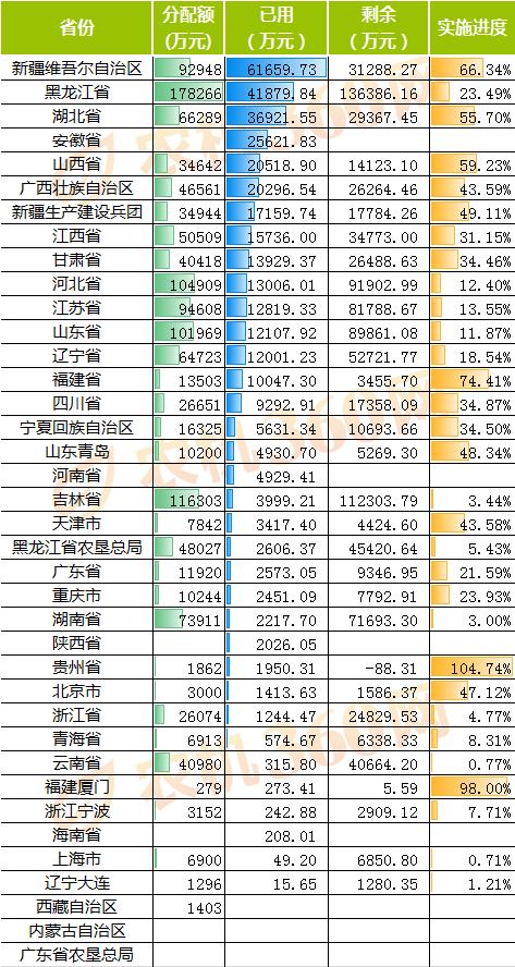 农机补贴机具分析报告(2020.5.16-5.22)