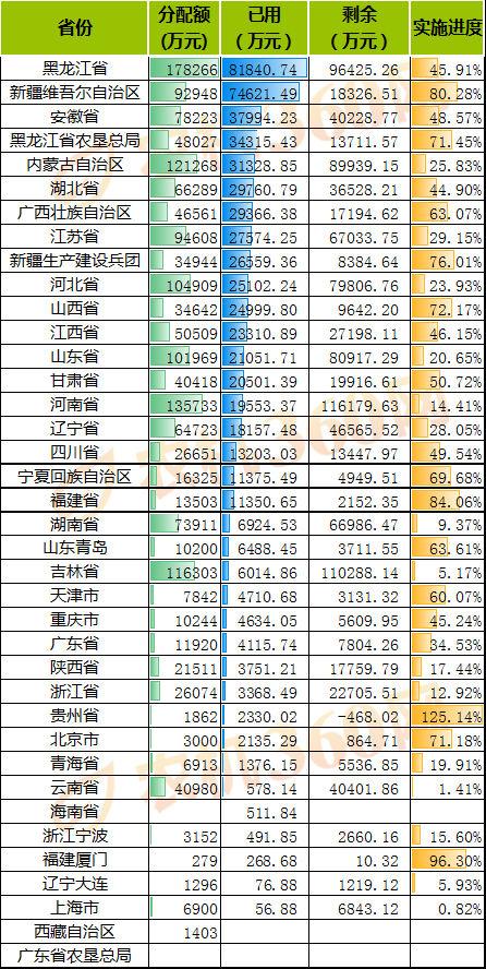 农机补贴机具分析报告(2020.6.20-6.26)