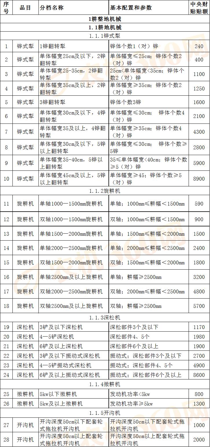 西藏自治区2018-2020年农机购置补贴机具补贴额一览表(2020)